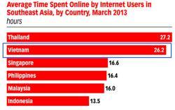 Việt Nam xếp thứ hai về thời gian sử dụng Internet trong khu vực