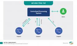 Công ty An ninh mạng Viettel - Nhà tài trợ Kim Cương của Security Bootcamp 2019