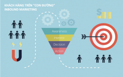 Từ content đến inbound marketing: nội dung sẽ làm chủ cuộc chơi